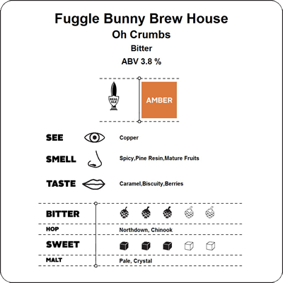 Cyclops Report - Oh Crumbs by Fuggle Bunny Brew House